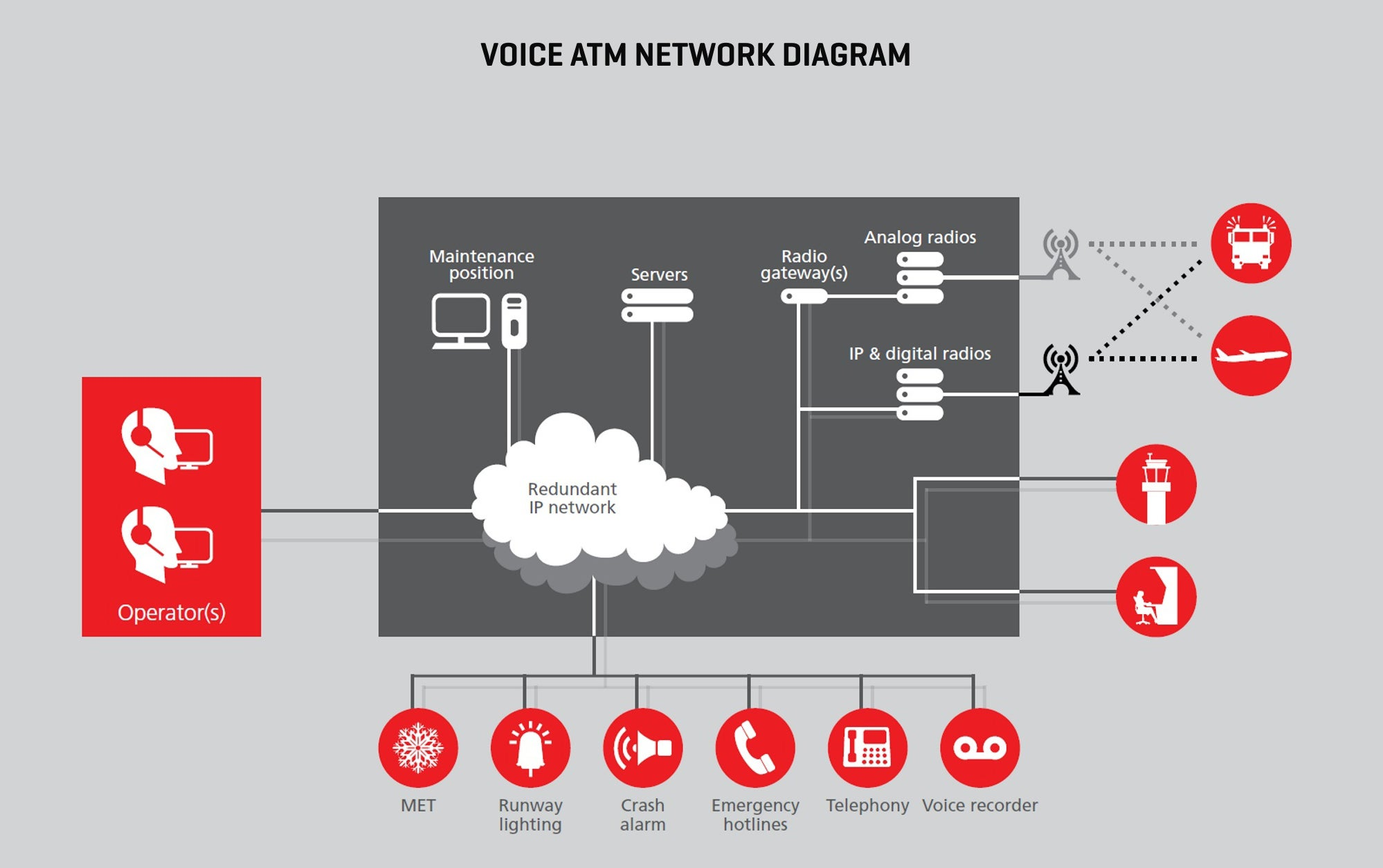 Voice ATM Network Diagram